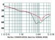 Filtr odrušovací 250VAC Cx:100nF Cy:3,3nF 0,3mH montáž THT