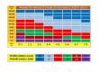 Sinusový měnič napětí z 12/230V, 2500W / displej