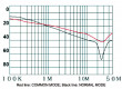 Filtr odrušovací 250VAC 0,3mH Cx:100nF Cy:3,3nF konektor pájecí